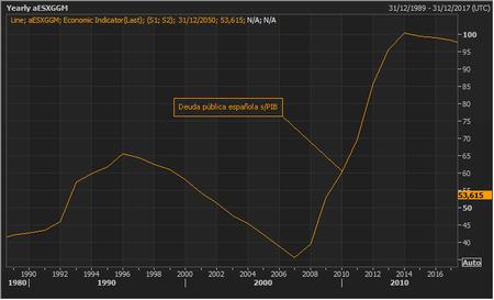 Debt Spain