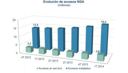 Ocho millones de accesos FTTH instalados