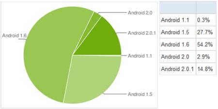 Google da detalles de la fragmentacion por versiones de Android