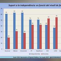 El gráfico que explica la brecha social y educativa entre la Cataluña independentista y la unionista