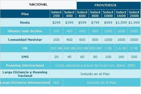 Planes Movistar México - Nokia Lumia 710