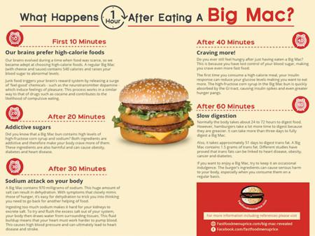 ¿Qué pasa en tu cuerpo una hora después de consumir una Big Mac?