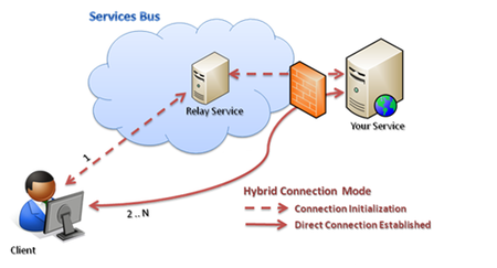 AppService Bus Hybrid Connection