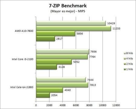 7-zip_benchmark.jpg