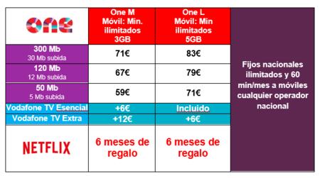 Plan Vodafone