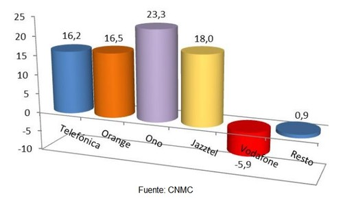 Buen comienzo de año en la Banda Ancha fija: todos los operadores crecieron en número de líneas en enero