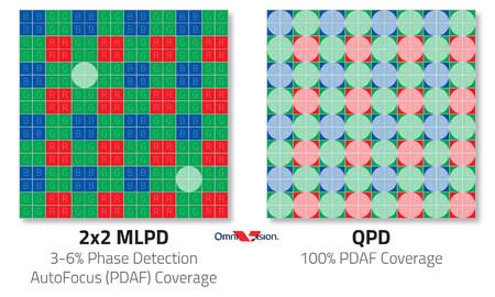 Enfoque QPD