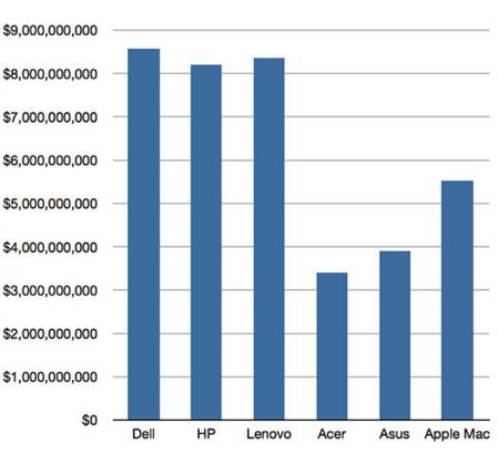 Ingresos de los 6 mayores fabricantes (4º trimestre 2012)
