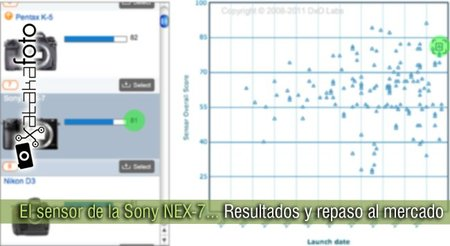El sensor de la Sony NEX-7: Resultados y repaso al mercado