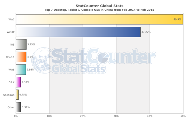 Statcounter Os Cn Monthly 201402 201502 Bar