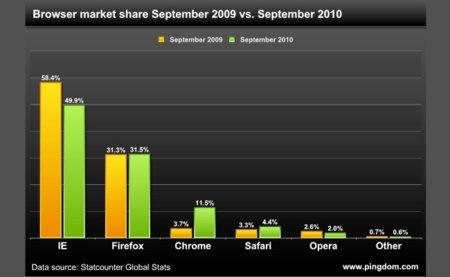 Crecimiento de los navegadores en el último año: Chrome imparable, IE baja y Firefox se mantiene