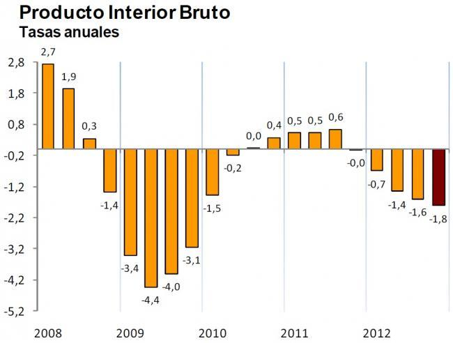 INE PIB trimestral 2012