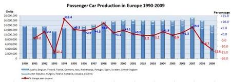 Europa produce tantos vehículos como en 1996