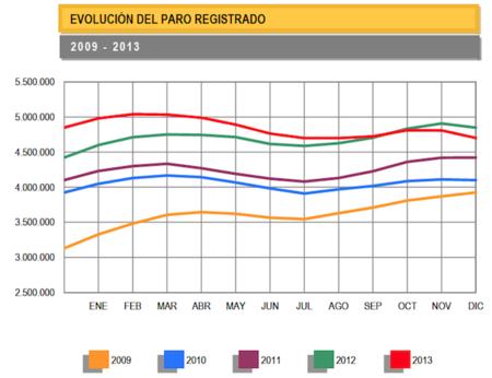 2013 cierra con el primer descenso interanual del desempleo desde el año 2006