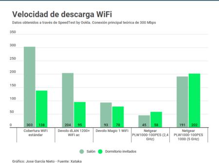 Velocidad de descarga WiFi