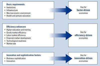 ¿Qué es y cómo se mide la Competitividad?
