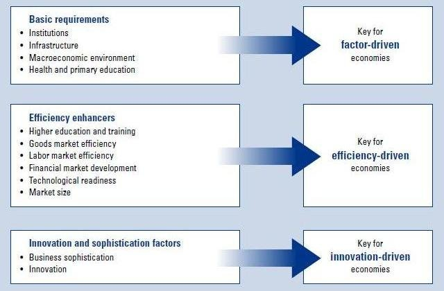 wef-key-factors-to-competitiveness-2011-report.JPG