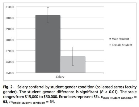 Gender Bias Figure 2