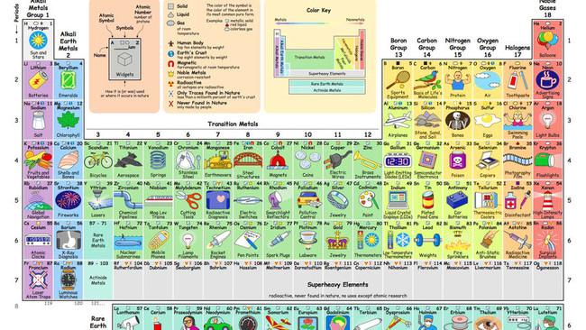 La tabla peridica ilustrada es tabla peridica nos permite saber qu hacemos con cada elemento urtaz Images
