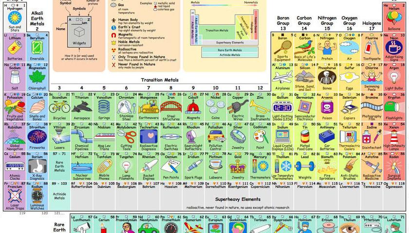 Es tabla peridica nos permite saber qu hacemos con cada elemento urtaz Images