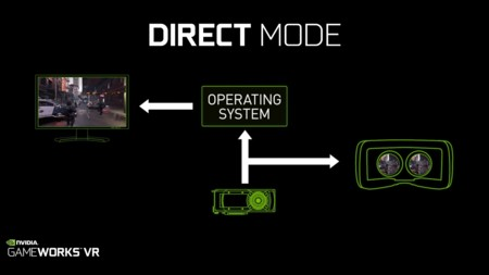 Nvidia Gameworksvr Direct Mode