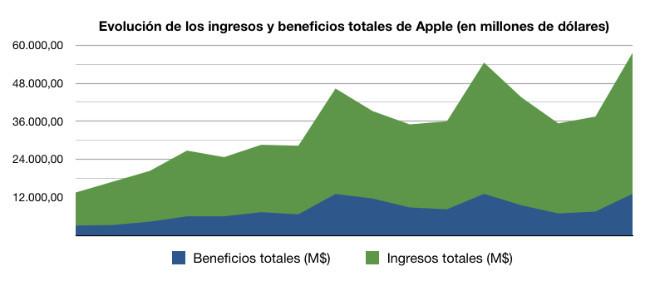 apple ingresos beneficios gráfico resultados financieros