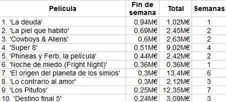 box-office-spain-taquilla-la-deuda-noche-de-miedo-fright-night