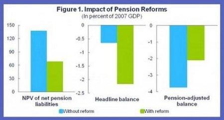 Las promesas de pensiones son obligaciones pesadas y crecientes