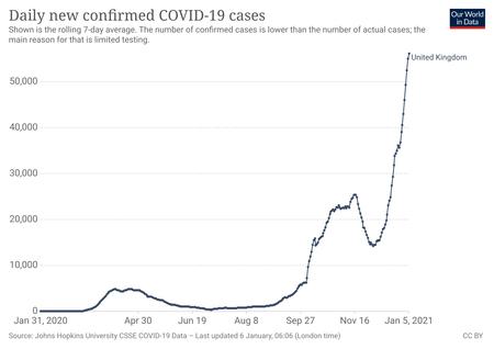 Coronavirus Data Explorer 28
