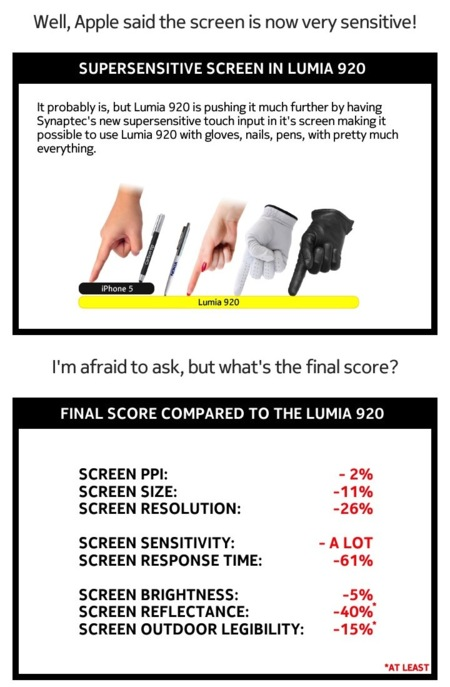 Comparativa pantalla Lumia 920 iPhone 5