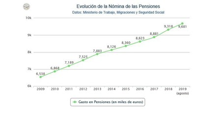 Grafico Pensiones