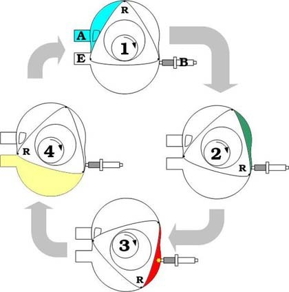 Motor rotativo Wankel