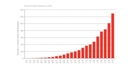 El tráfico de datos móviles mundial alcanza los 1,3 Exabytes mensuales