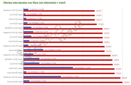 Ofertas Mas Baratas De Fibra Movil Sin Television