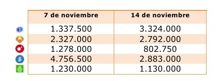 Audiencias 14N Prime Time