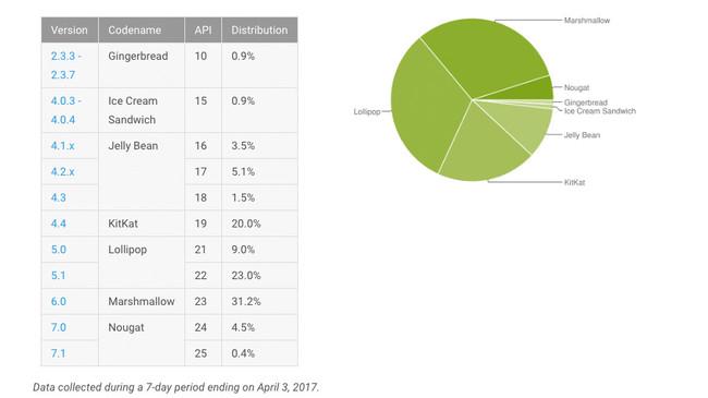 Estadísticas de distribución de Android en Abril 2017: Nougat sigue ganando terreno