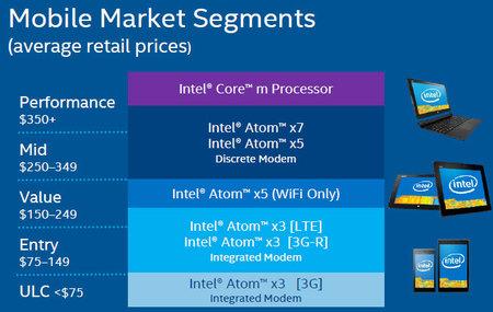 Intel Atom X3 X5 X7 Market Soc