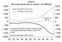 Las dos gráficas que explican la crisis del euro