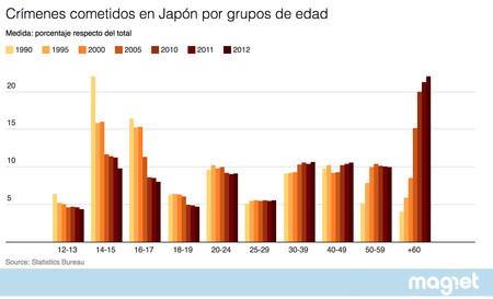 Crimenes Por Grupos Edad Grafico