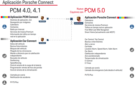 Pcm Porsche Connect