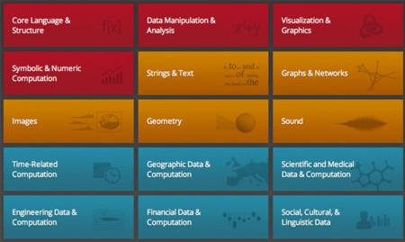 Wolfram Language, un lenguaje informático para calcular y visualizar el big data