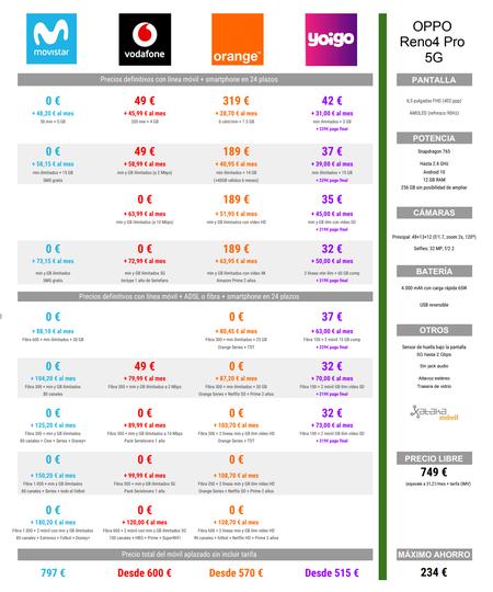 Comparativa Precios Oppo Reno4 Pro A Plazos Con Movistar Vodafone Orange Yoigo