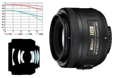 Nikon ha patentado un nuevo objetivo DX espectacular: un 35 mm f/1.0 G