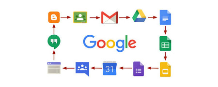 Google Ecosistema Xtk