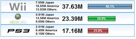 ¿Cómo van las ventas mundiales de consolas? - Noviembre 2008