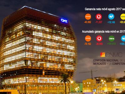 MÁSMÓVIL logró en agosto récord de ganancia de líneas móviles, mientras Vodafone y Orange empeoran