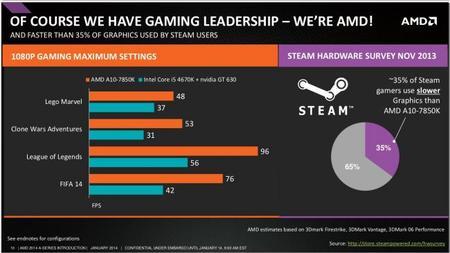 AMD_Kaveri_APU_Gaming_1080p