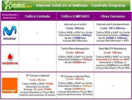 Comparativas de tarifas de internet en el móvil