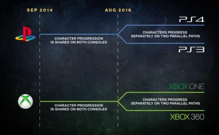 Destiny Actualizacion Agosto