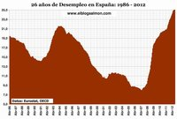 Empeoramiento del desempleo en Europa acelera recesión mundial
